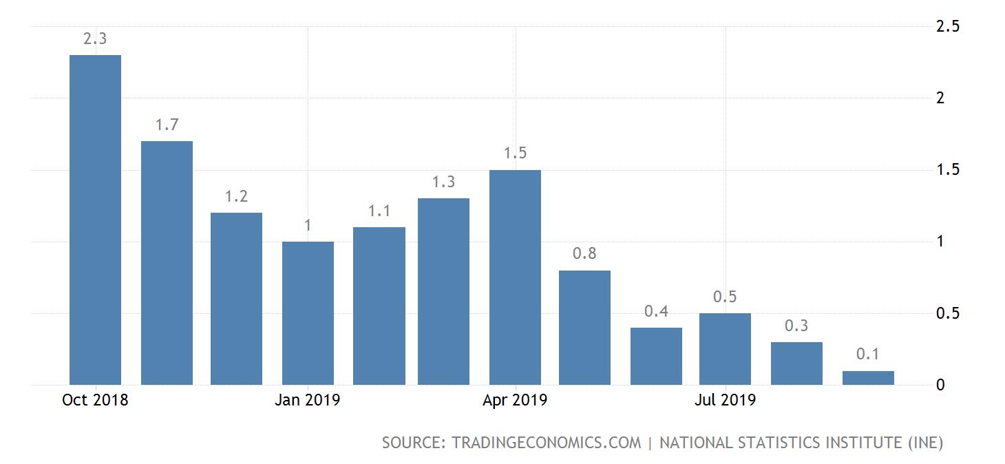inflationen i Spanien september 2019