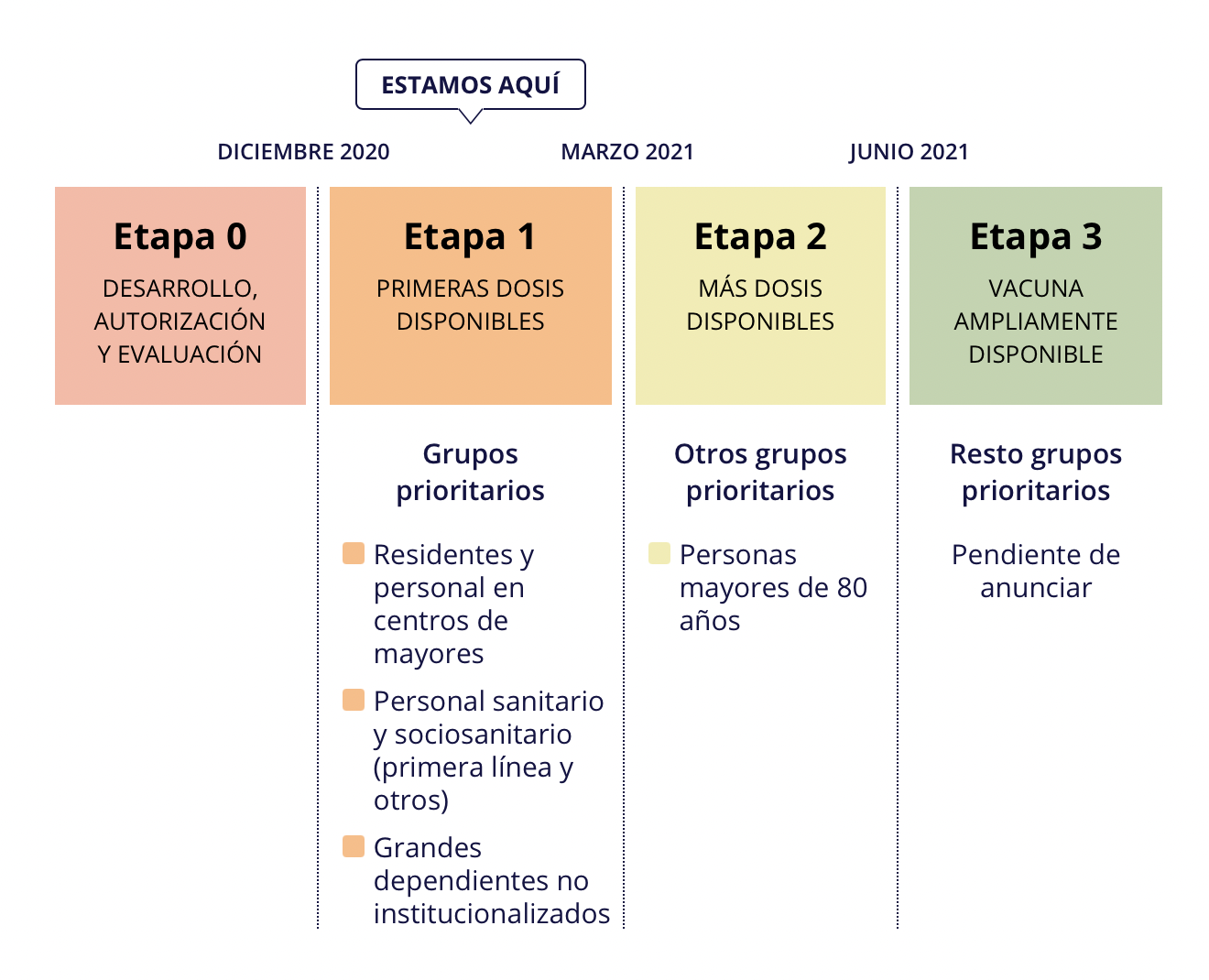 tidsplan vaccination spanien